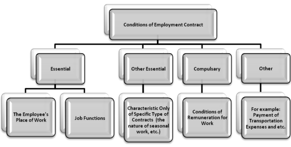 classification of contractual terms as condition